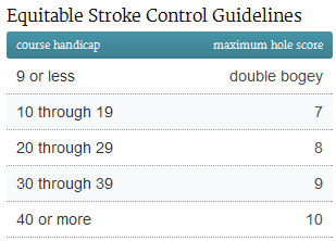 How is your Handicap Index Calculated? | The Range