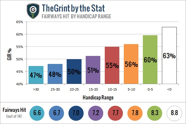 Fairways Hit (teeshots) percentage by handicap range. Driving Accuracy.
