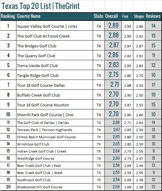 Top 20 Texas Golf Courses