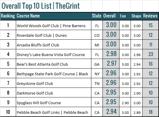 Top 10 golf courses in the US