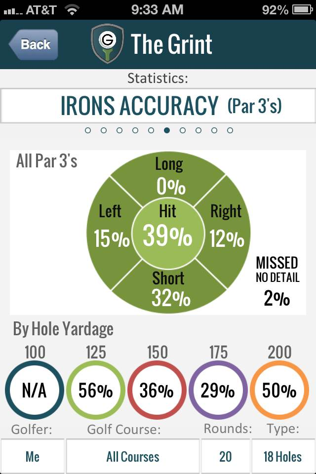 Golf Stats Approach Game Iron