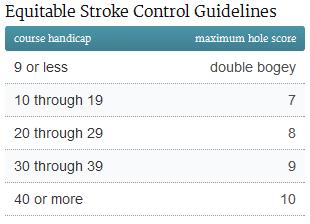 how to find my golf handicap