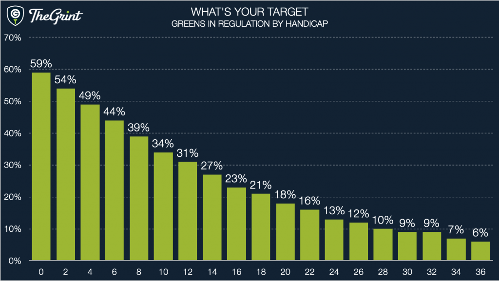 What's your target 1st edition GIR