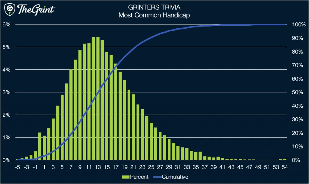 Grinters Trivia - Most Common Handicap